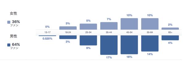 Facebookページの利用者層データ1