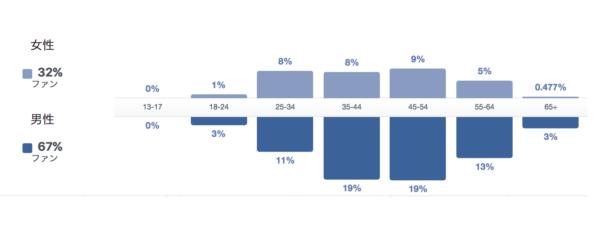 Facebookページの利用者層データ2