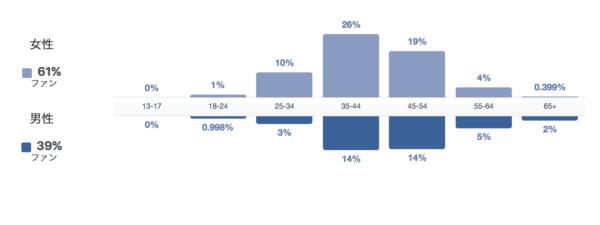 Facebookページの利用者層データ3